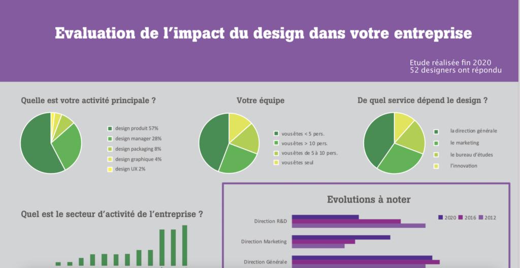 """découvrez les résultats de l'étude designers intégrés """"Mesurez-vous l'impact du design dans votre entreprise ? """""""